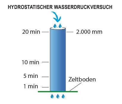 hydrostatischer-Wasserdruckversuch